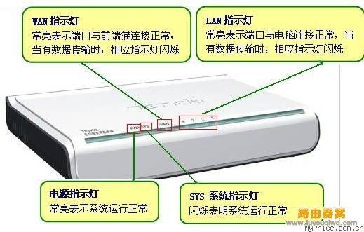 常亮/若SYS等常亮或者熄灭,表明路由器出现故障;LAN或者WAN指示...