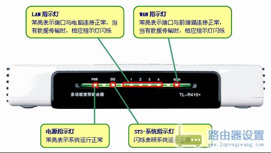 常亮/2、检查指示灯,路由器运行正常情况下,电源指示灯(PWR)常...